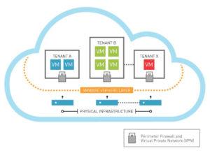 d7 cloud datacenter
